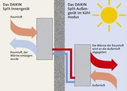 Funktionsprinzip Split-Klimaanlage